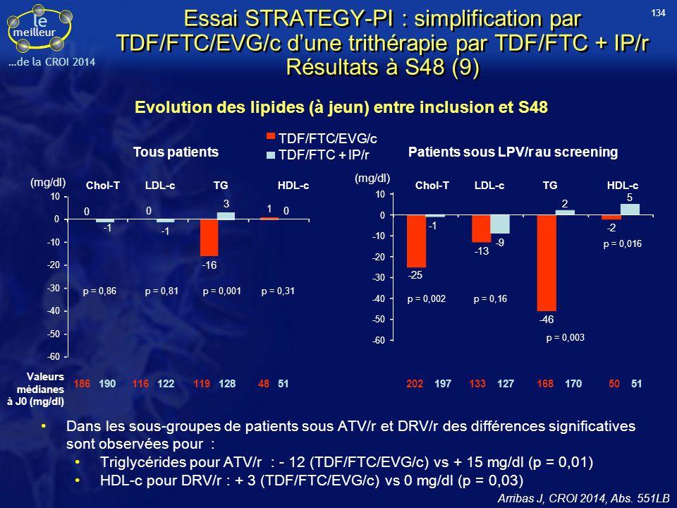 le meilleur …de la CROI 2014 Essai STRATEGY-PI : simplification par TDF/FTC/EVG/c d'une trithérapie par TDF/FTC + IP/r Résultats à S48 (9) Dans les so