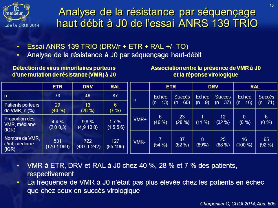 le meilleur …de la CROI 2014 ETRDRVRAL n734687 Patients porteurs de VMR, n (%) 29 (40 %) 13 (28 %) 6 (7 %) Proportion des VMR, médiane (IQR) 4,4 % (2,