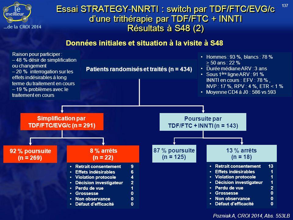 le meilleur …de la CROI 2014 Essai STRATEGY-NNRTI : switch par TDF/FTC/EVG/c d'une trithérapie par TDF/FTC + INNTI Résultats à S48 (2) Données initial