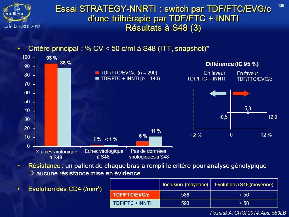 le meilleur …de la CROI 2014 Essai STRATEGY-NNRTI : switch par TDF/FTC/EVG/c d'une trithérapie par TDF/FTC + INNTI Résultats à S48 (3) Critère princip