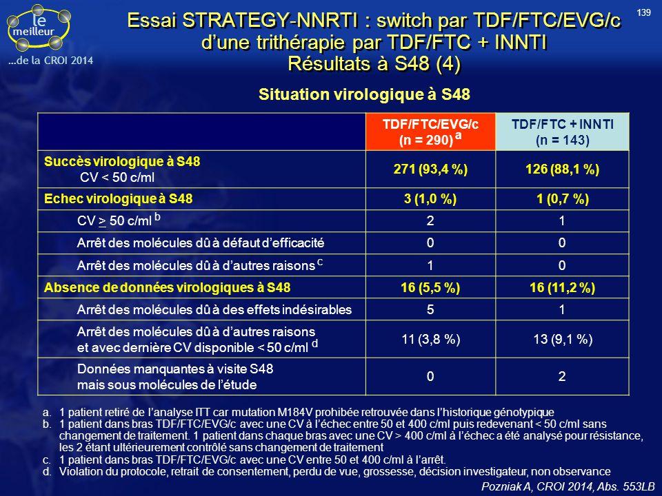 le meilleur …de la CROI 2014 Essai STRATEGY-NNRTI : switch par TDF/FTC/EVG/c d'une trithérapie par TDF/FTC + INNTI Résultats à S48 (4) Situation virol