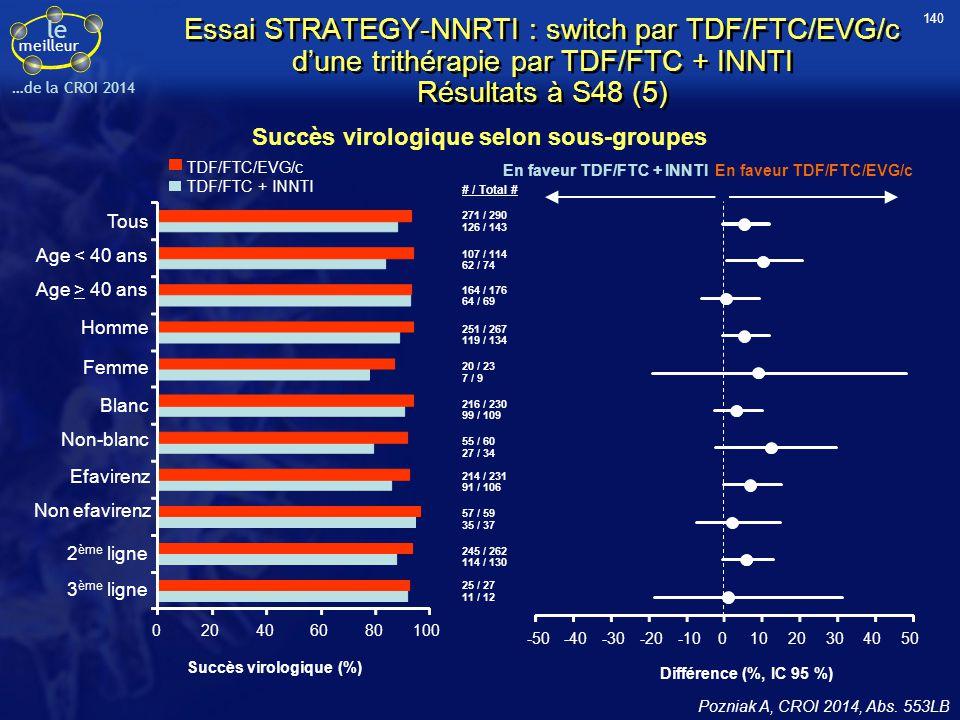 le meilleur …de la CROI 2014 Essai STRATEGY-NNRTI : switch par TDF/FTC/EVG/c d'une trithérapie par TDF/FTC + INNTI Résultats à S48 (5) Succès virologi
