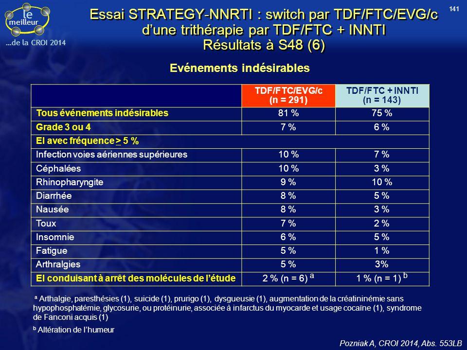 le meilleur …de la CROI 2014 Essai STRATEGY-NNRTI : switch par TDF/FTC/EVG/c d'une trithérapie par TDF/FTC + INNTI Résultats à S48 (6) Evénements indé