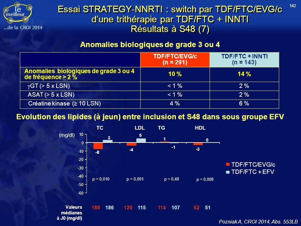 le meilleur …de la CROI 2014 Essai STRATEGY-NNRTI : switch par TDF/FTC/EVG/c d'une trithérapie par TDF/FTC + INNTI Résultats à S48 (7) Anomalies biolo