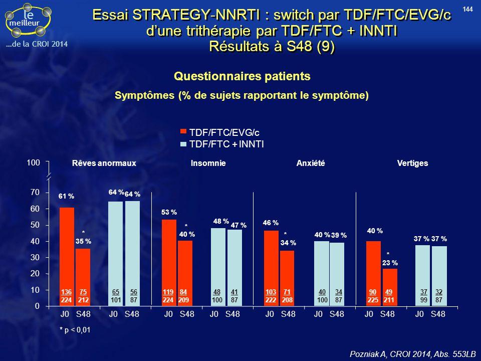 le meilleur …de la CROI 2014 Essai STRATEGY-NNRTI : switch par TDF/FTC/EVG/c d'une trithérapie par TDF/FTC + INNTI Résultats à S48 (9) Questionnaires