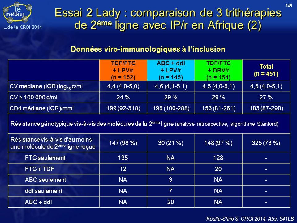 le meilleur …de la CROI 2014 Essai 2 Lady : comparaison de 3 trithérapies de 2 ème ligne avec IP/r en Afrique (2) Koulla-Shiro S, CROI 2014, Abs. 541L
