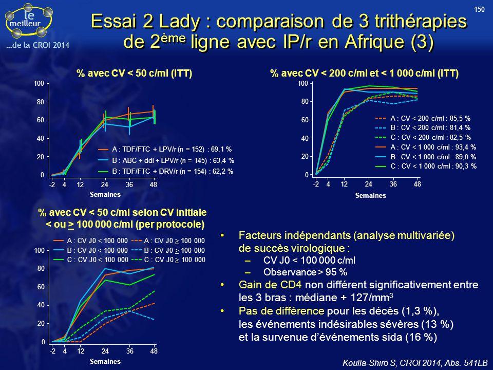 le meilleur …de la CROI 2014 Essai 2 Lady : comparaison de 3 trithérapies de 2 ème ligne avec IP/r en Afrique (3) Koulla-Shiro S, CROI 2014, Abs. 541L