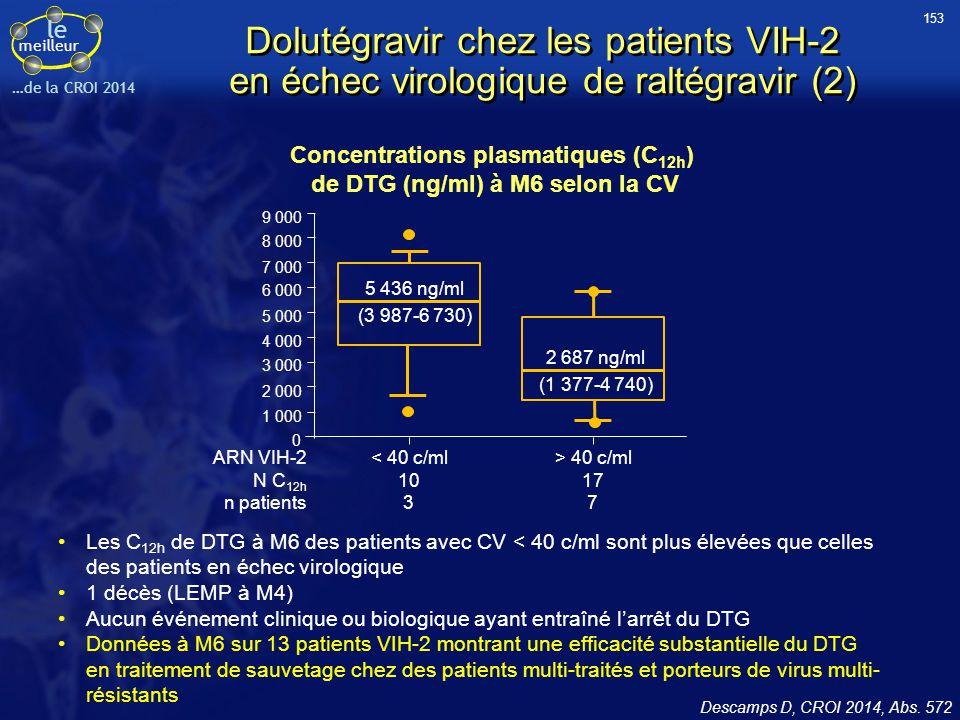 le meilleur …de la CROI 2014 Concentrations plasmatiques (C 12h ) de DTG (ng/ml) à M6 selon la CV 9 000 8 000 7 000 6 000 5 000 4 000 3 000 2 000 1 00