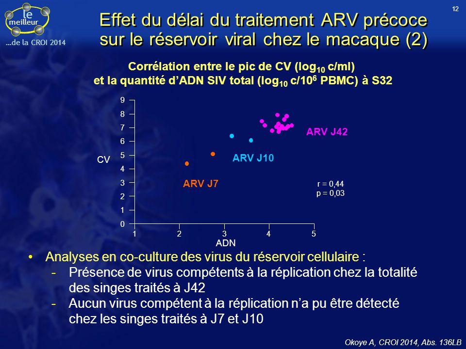 le meilleur …de la CROI 2014 Corrélation entre le pic de CV (log 10 c/ml) et la quantité d'ADN SIV total (log 10 c/10 6 PBMC) à S32 Okoye A, CROI 2014