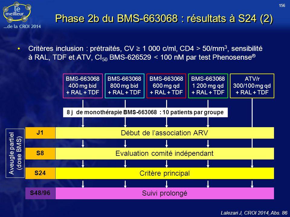 le meilleur …de la CROI 2014 BMS-663068 400 mg bid + RAL + TDF BMS-663068 800 mg bid + RAL + TDF BMS-663068 600 mg qd + RAL + TDF BMS-663068 1 200 mg