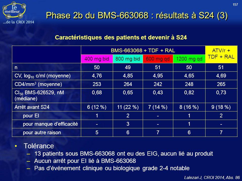 le meilleur …de la CROI 2014 Phase 2b du BMS-663068 : résultats à S24 (3) Lalezari J, CROI 2014, Abs. 86 Caractéristiques des patients et devenir à S2