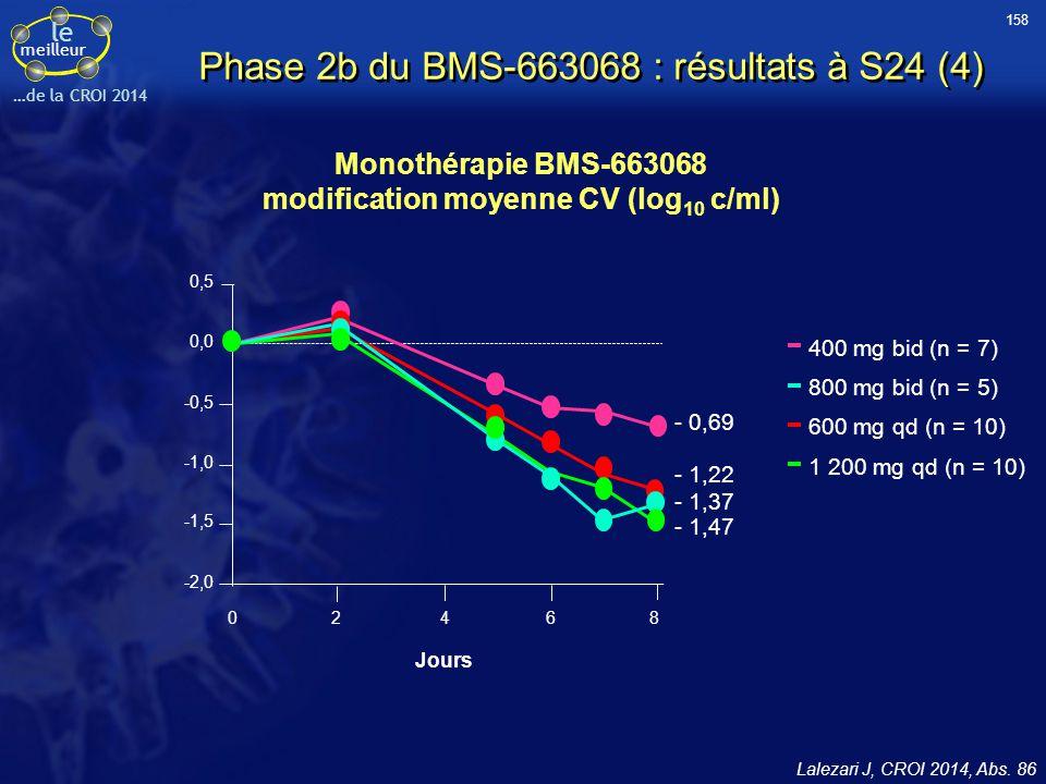 le meilleur …de la CROI 2014 Monothérapie BMS-663068 modification moyenne CV (log 10 c/ml) Lalezari J, CROI 2014, Abs. 86 400 mg bid (n = 7) 800 mg bi