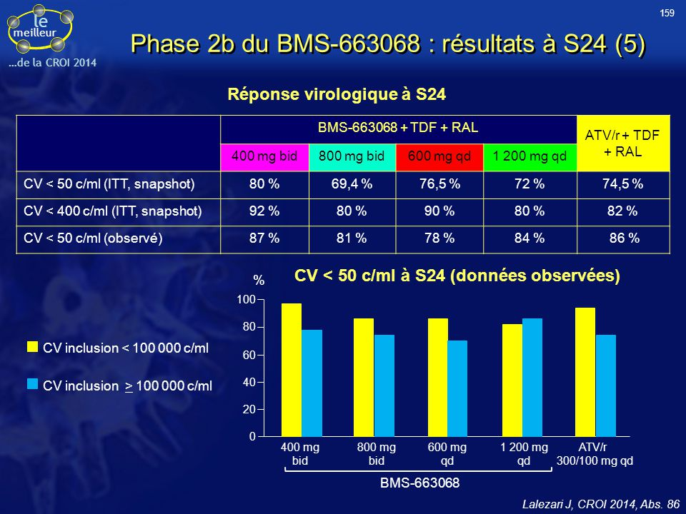le meilleur …de la CROI 2014 Lalezari J, CROI 2014, Abs. 86 Phase 2b du BMS-663068 : résultats à S24 (5) CV < 50 c/ml à S24 (données observées) 400 mg