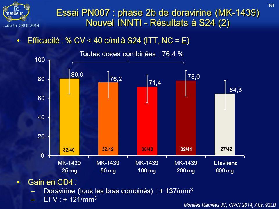 le meilleur …de la CROI 2014 Essai PN007 : phase 2b de doravirine (MK-1439) Nouvel INNTI - Résultats à S24 (2) Efficacité : % CV < 40 c/ml à S24 (ITT,