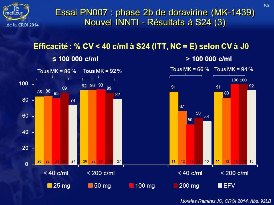 le meilleur …de la CROI 2014 Essai PN007 : phase 2b de doravirine (MK-1439) Nouvel INNTI - Résultats à S24 (3) Efficacité : % CV < 40 c/ml à S24 (ITT,
