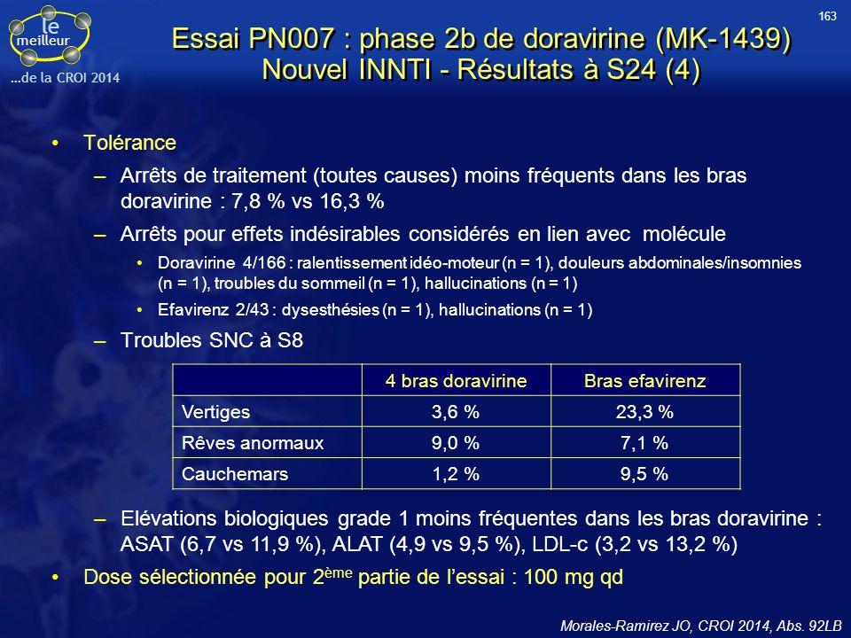 le meilleur …de la CROI 2014 Essai PN007 : phase 2b de doravirine (MK-1439) Nouvel INNTI - Résultats à S24 (4) Tolérance –Arrêts de traitement (toutes