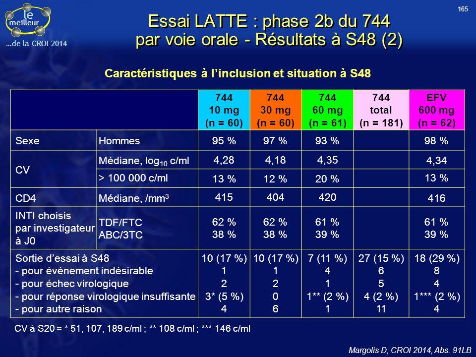 le meilleur …de la CROI 2014 Essai LATTE : phase 2b du 744 par voie orale - Résultats à S48 (2) CV à S20 = * 51, 107, 189 c/ml ; ** 108 c/ml ; *** 146