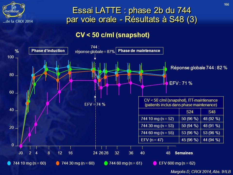le meilleur …de la CROI 2014 Essai LATTE : phase 2b du 744 par voie orale - Résultats à S48 (3) Margolis D, CROI 2014, Abs. 91LB 0 20 40 60 80 100 J02
