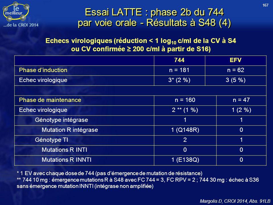 le meilleur …de la CROI 2014 Essai LATTE : phase 2b du 744 par voie orale - Résultats à S48 (4) Echecs virologiques (réduction < 1 log 10 c/ml de la C