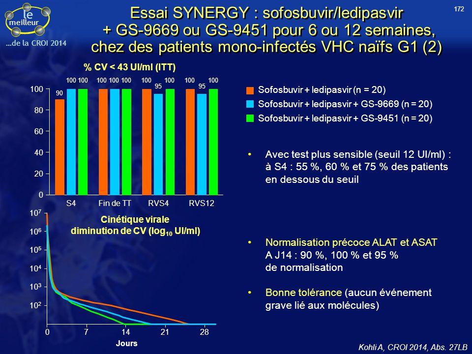 le meilleur …de la CROI 2014 Kohli A, CROI 2014, Abs. 27LB % CV < 43 UI/ml (ITT) Avec test plus sensible (seuil 12 UI/ml) : à S4 : 55 %, 60 % et 75 %