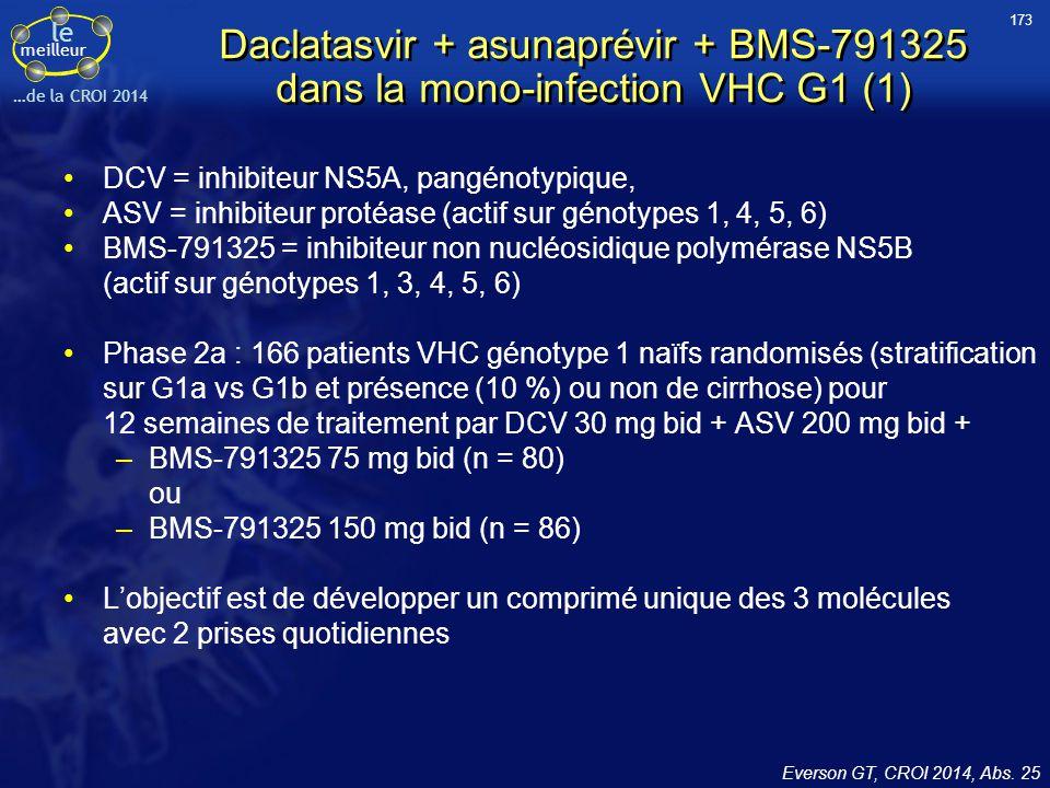 le meilleur …de la CROI 2014 Everson GT, CROI 2014, Abs. 25 Daclatasvir + asunaprévir + BMS-791325 dans la mono-infection VHC G1 (1) DCV = inhibiteur