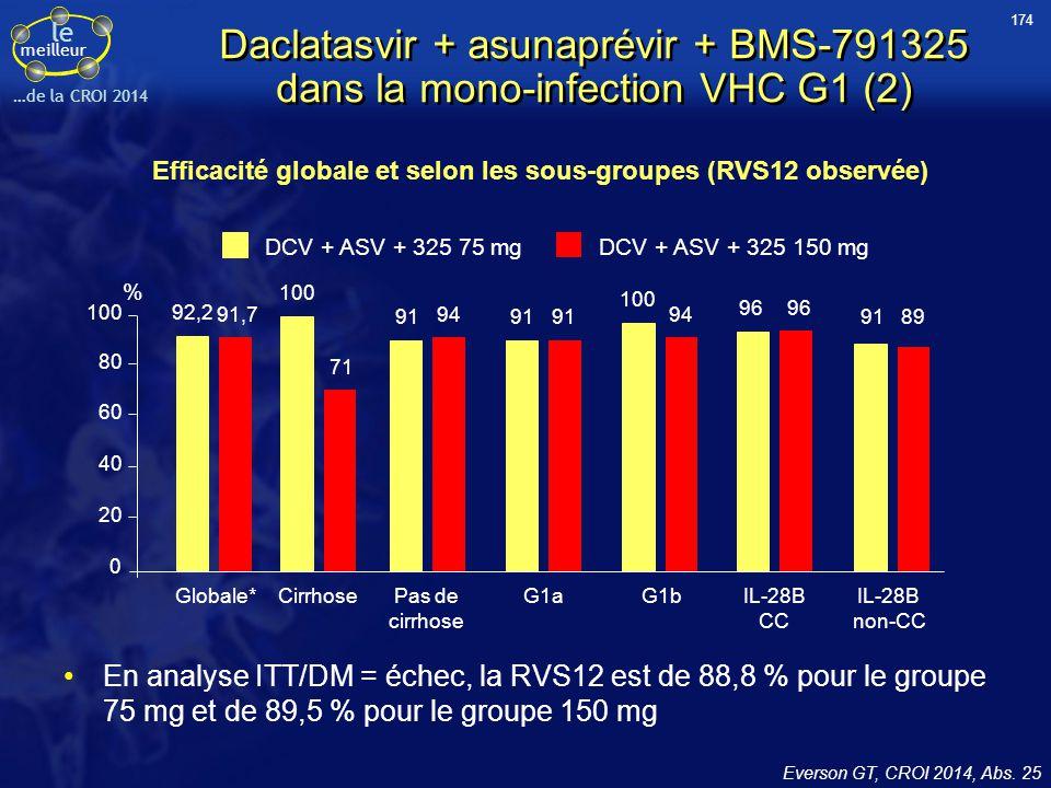 le meilleur …de la CROI 2014 Efficacité globale et selon les sous-groupes (RVS12 observée) Everson GT, CROI 2014, Abs. 25 DCV + ASV + 325 75 mgDCV + A