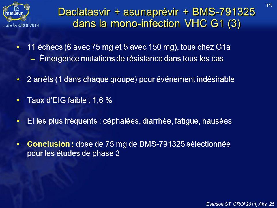 le meilleur …de la CROI 2014 Daclatasvir + asunaprévir + BMS-791325 dans la mono-infection VHC G1 (3) 11 échecs (6 avec 75 mg et 5 avec 150 mg), tous