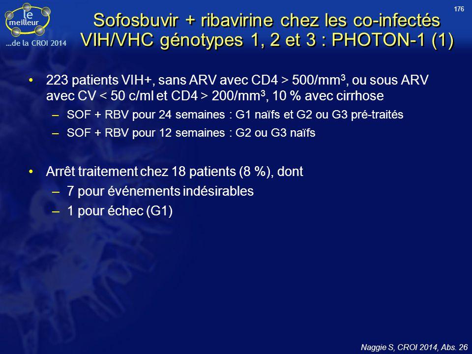 le meilleur …de la CROI 2014 Sofosbuvir + ribavirine chez les co-infectés VIH/VHC génotypes 1, 2 et 3 : PHOTON-1 (1) 223 patients VIH+, sans ARV avec