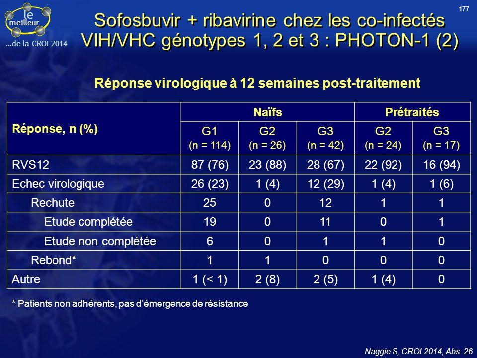 le meilleur …de la CROI 2014 Sofosbuvir + ribavirine chez les co-infectés VIH/VHC génotypes 1, 2 et 3 : PHOTON-1 (2) Réponse, n (%) NaïfsPrétraités G1
