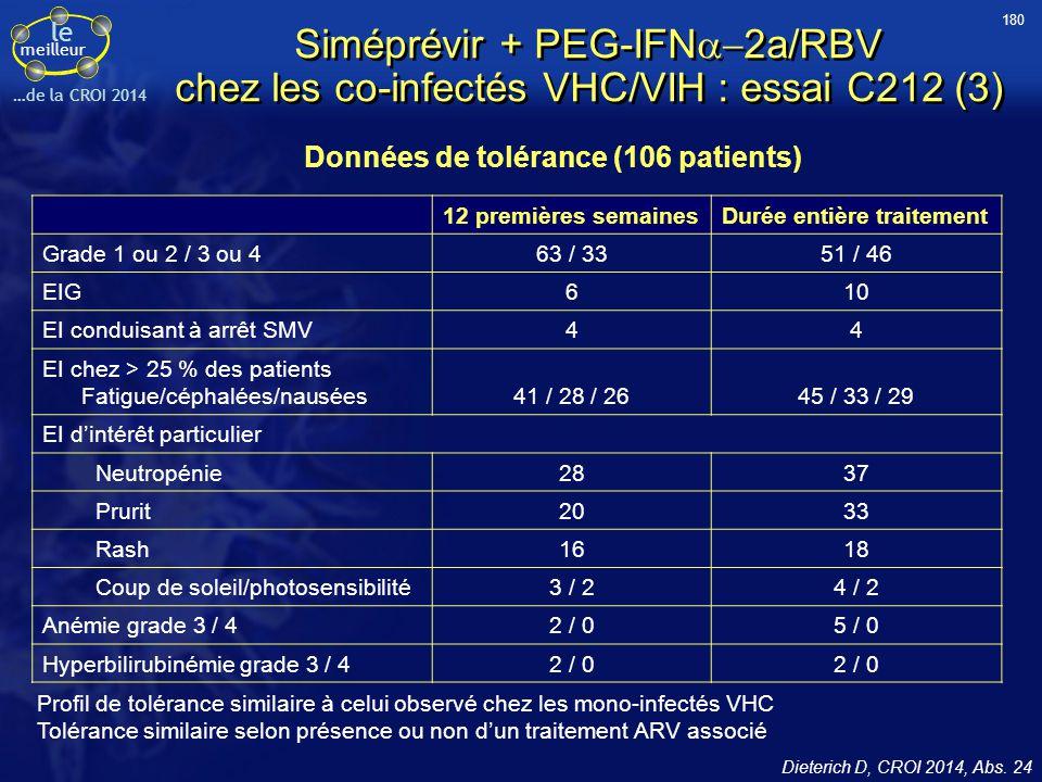 le meilleur …de la CROI 2014 Siméprévir + PEG-IFN  2a/RBV chez les co-infectés VHC/VIH : essai C212 (3) Données de tolérance (106 patients) Profil d