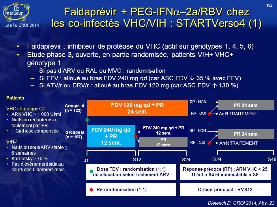 le meilleur …de la CROI 2014 Patients VHC chronique G1 ARN VHC > 1 000 UI/ml Naïfs ou rechuteurs à traitement par PR + Cirrhose compensée VIH-1 Naïfs