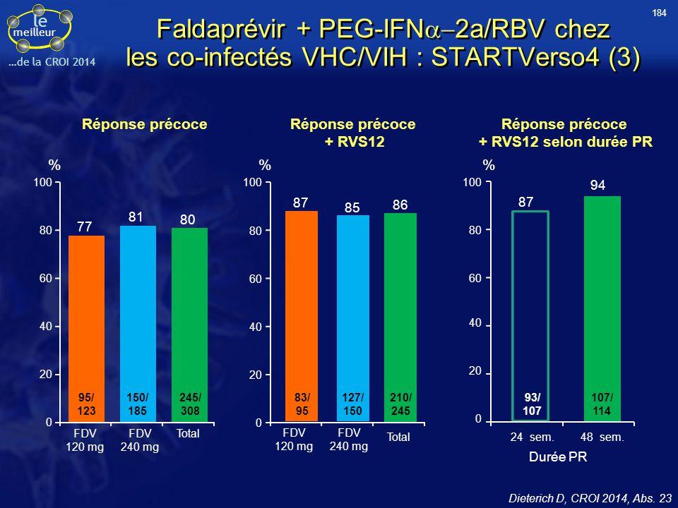 le meilleur …de la CROI 2014 Réponse précoce + RVS12 Dieterich D, CROI 2014, Abs. 23 Réponse précoce + RVS12 selon durée PR 77 81 80 0 20 40 60 80 100