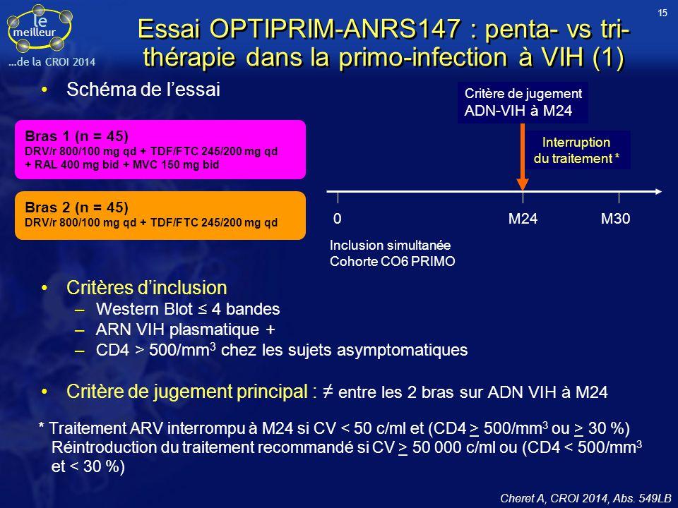 le meilleur …de la CROI 2014 Essai OPTIPRIM-ANRS147 : penta- vs tri- thérapie dans la primo-infection à VIH (1) Critères d'inclusion –Western Blot ≤ 4