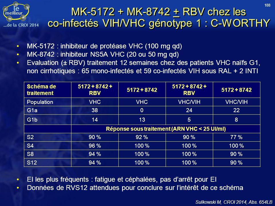 le meilleur …de la CROI 2014 MK-5172 + MK-8742 + RBV chez les co-infectés VIH/VHC génotype 1 : C-WORTHY MK-5172 : inhibiteur de protéase VHC (100 mg q