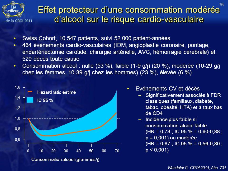 le meilleur …de la CROI 2014 Effet protecteur d'une consommation modérée d'alcool sur le risque cardio-vasculaire Swiss Cohort, 10 547 patients, suivi