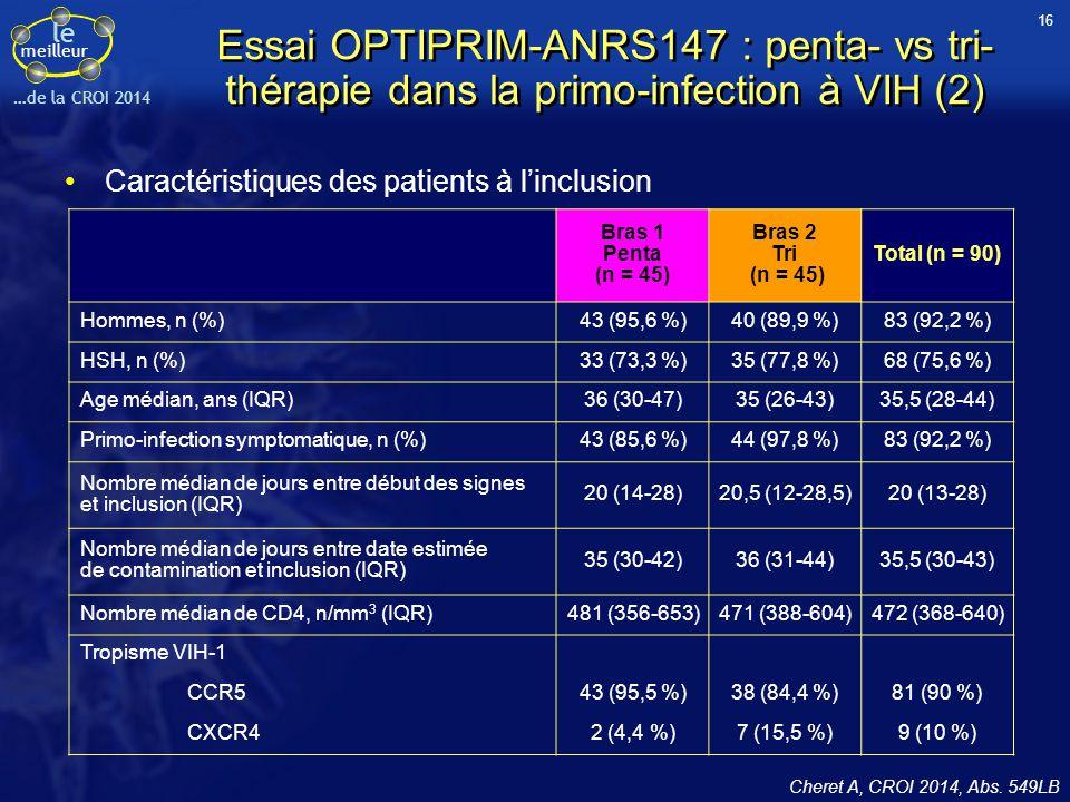 le meilleur …de la CROI 2014 Essai OPTIPRIM-ANRS147 : penta- vs tri- thérapie dans la primo-infection à VIH (2) Caractéristiques des patients à l'incl