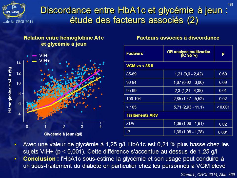 le meilleur …de la CROI 2014 Discordance entre HbA1c et glycémie à jeun : étude des facteurs associés (2) Avec une valeur de glycémie à 1,25 g/l, HbA1