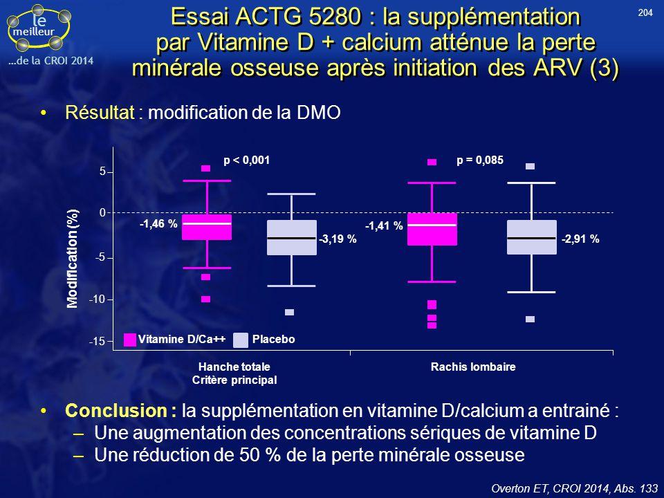 le meilleur …de la CROI 2014 Essai ACTG 5280 : la supplémentation par Vitamine D + calcium atténue la perte minérale osseuse après initiation des ARV
