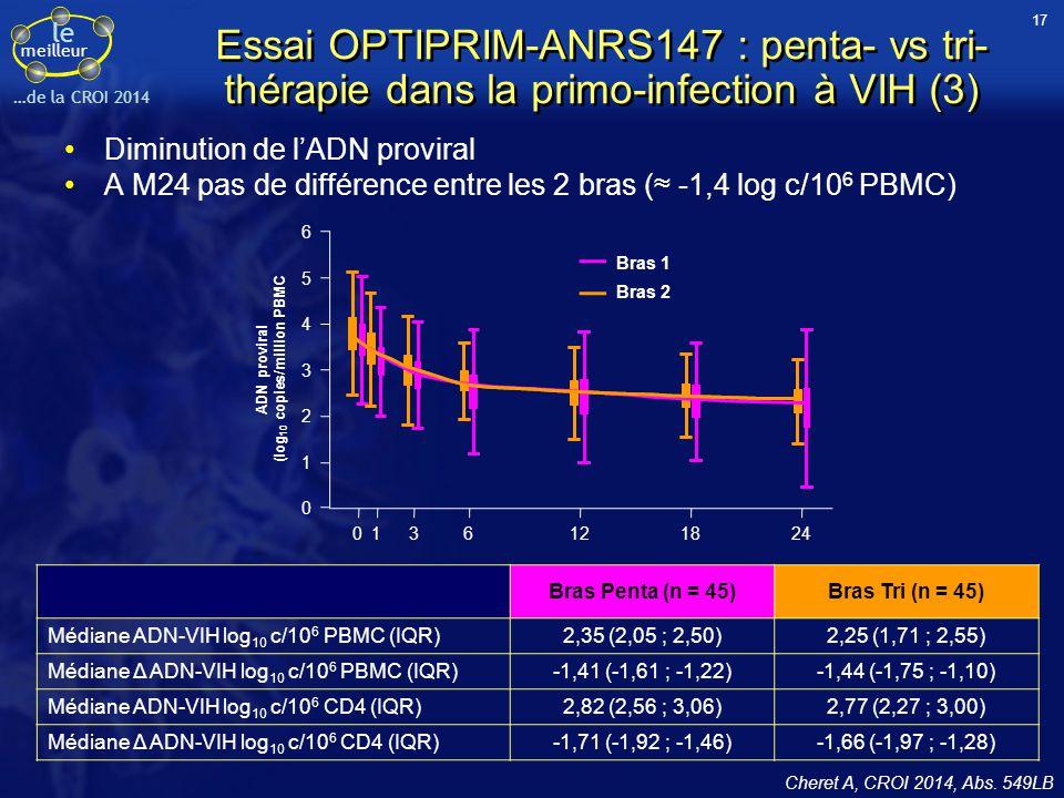 le meilleur …de la CROI 2014 Essai OPTIPRIM-ANRS147 : penta- vs tri- thérapie dans la primo-infection à VIH (3) Diminution de l'ADN proviral A M24 pas