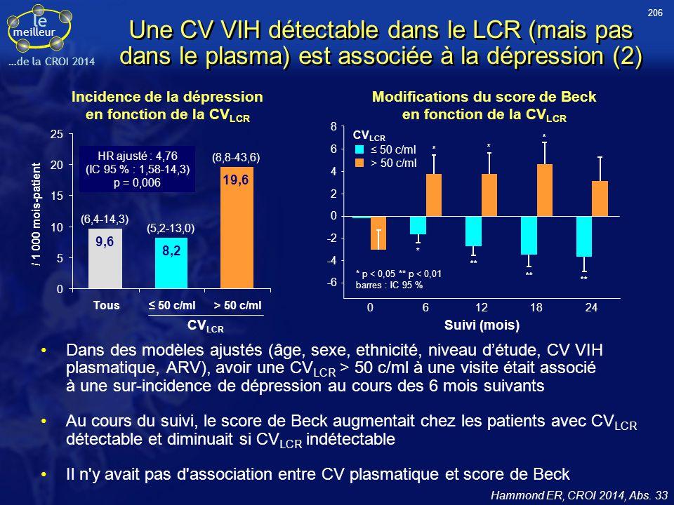 le meilleur …de la CROI 2014 Une CV VIH détectable dans le LCR (mais pas dans le plasma) est associée à la dépression (2) Dans des modèles ajustés (âg