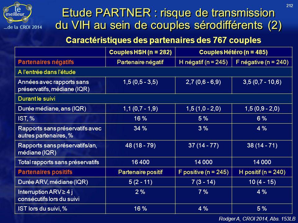 le meilleur …de la CROI 2014 Etude PARTNER : risque de transmission du VIH au sein de couples sérodifférents (2) Couples HSH (n = 282)Couples Hétéro (