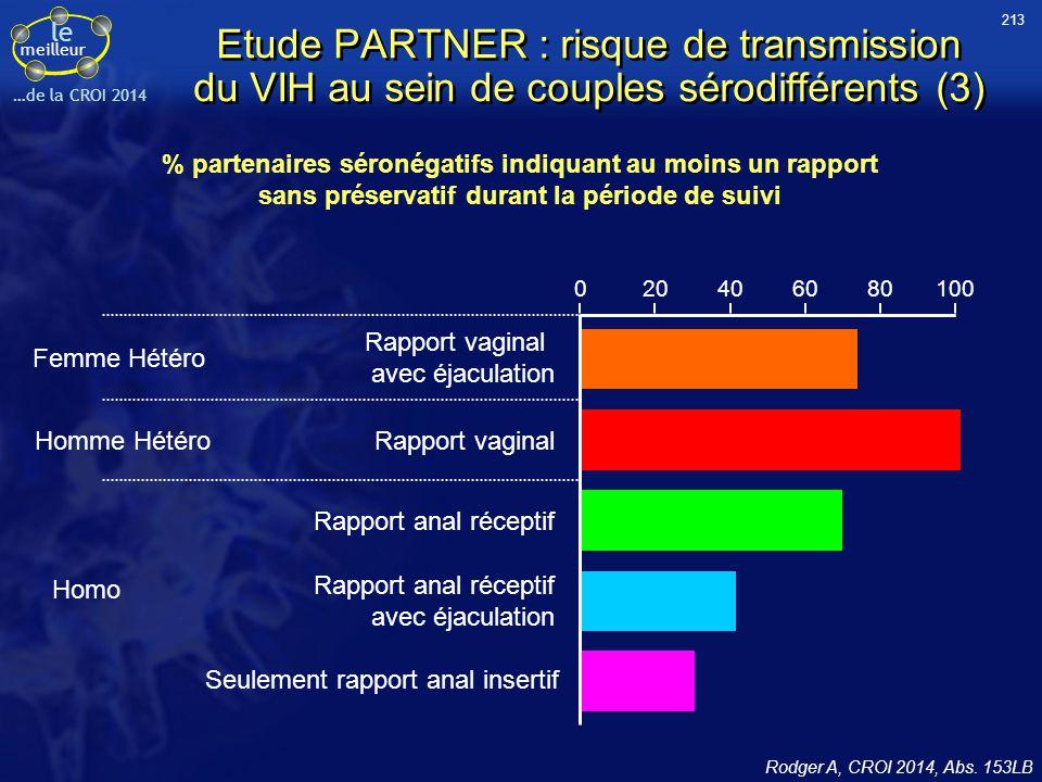 le meilleur …de la CROI 2014 % partenaires séronégatifs indiquant au moins un rapport sans préservatif durant la période de suivi 020406080100 Homo Ra