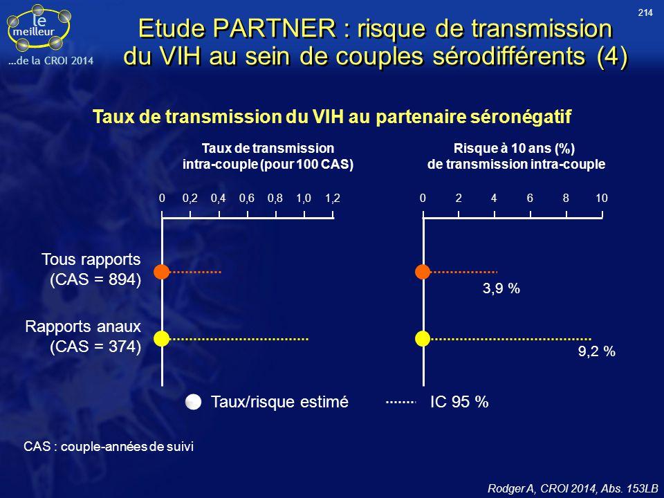 le meilleur …de la CROI 2014 Taux de transmission du VIH au partenaire séronégatif 00,20,40,61,01,20,8 Taux de transmission intra-couple (pour 100 CAS