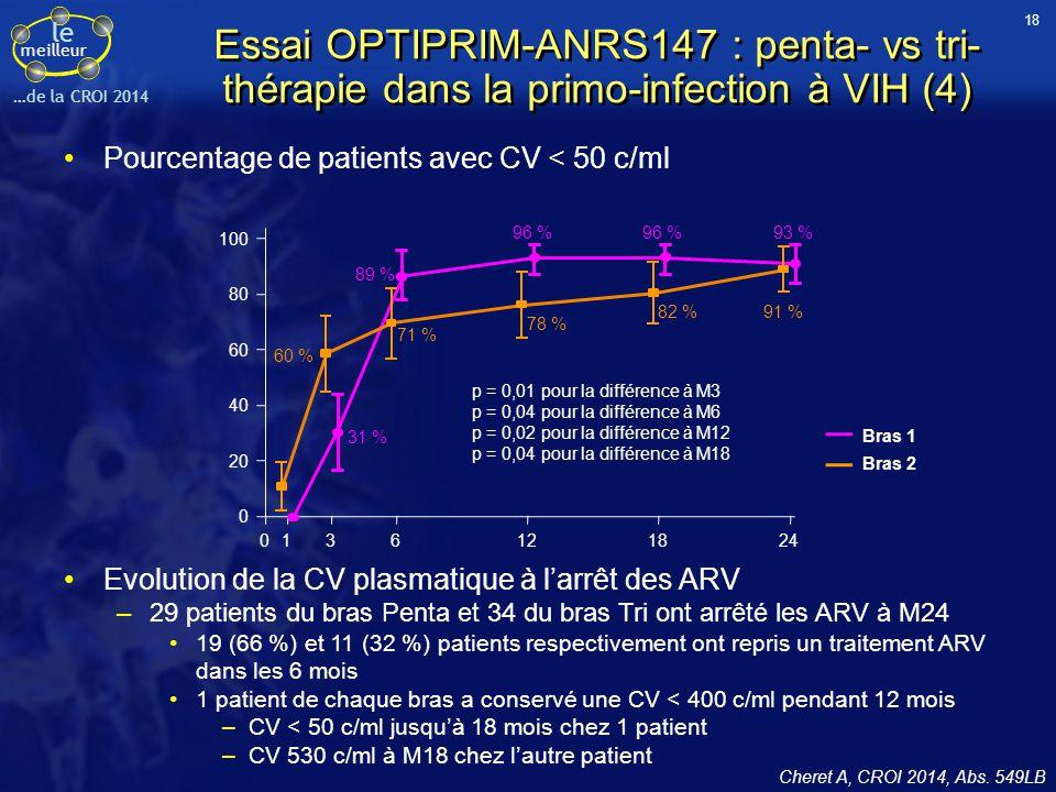 le meilleur …de la CROI 2014 Essai OPTIPRIM-ANRS147 : penta- vs tri- thérapie dans la primo-infection à VIH (4) Cheret A, CROI 2014, Abs. 549LB Evolut