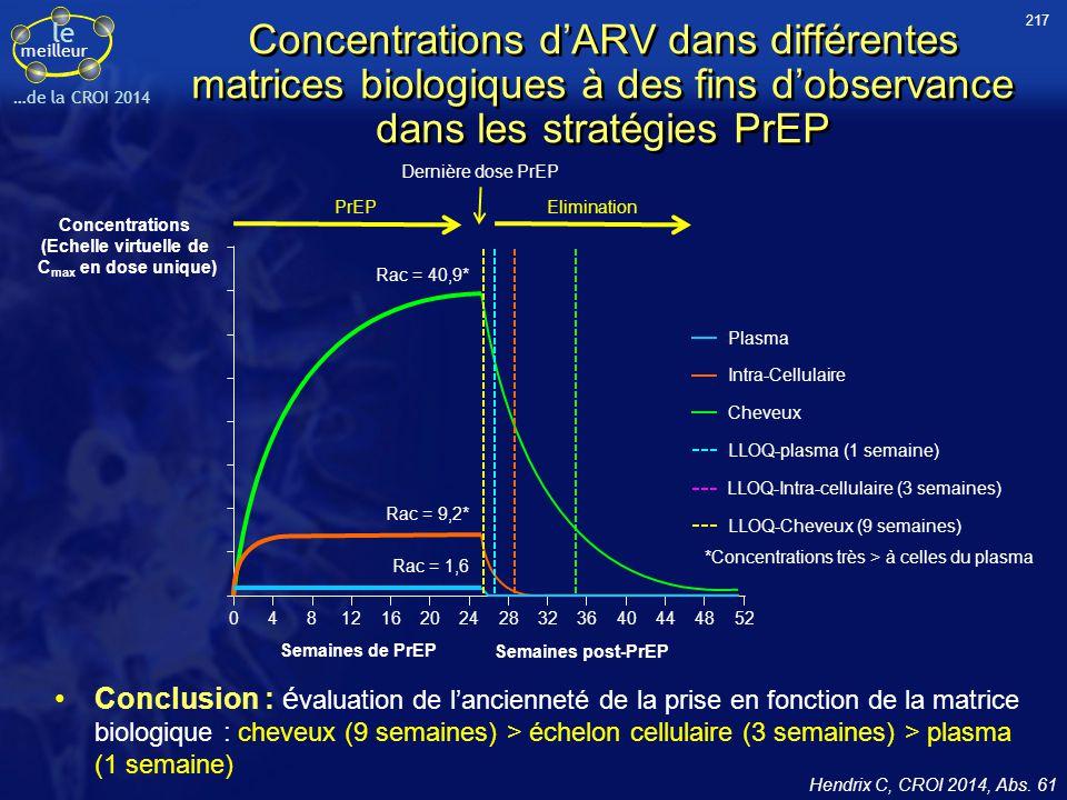 le meilleur …de la CROI 2014 Concentrations d'ARV dans différentes matrices biologiques à des fins d'observance dans les stratégies PrEP Conclusion :