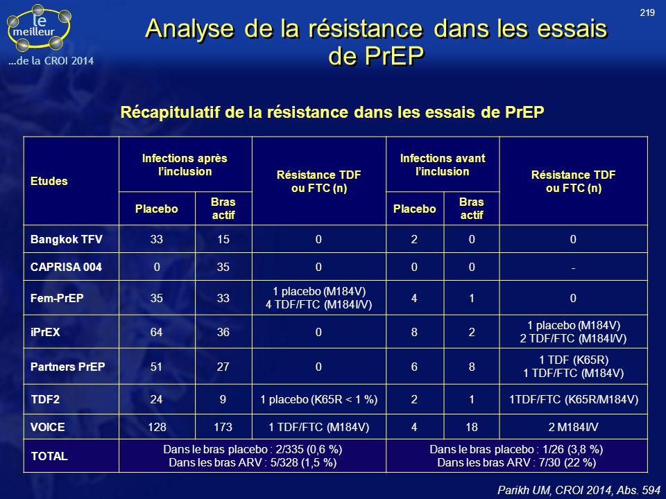 le meilleur …de la CROI 2014 Etudes Infections après l'inclusion Résistance TDF ou FTC (n) Infections avant l'inclusion Résistance TDF ou FTC (n) Plac
