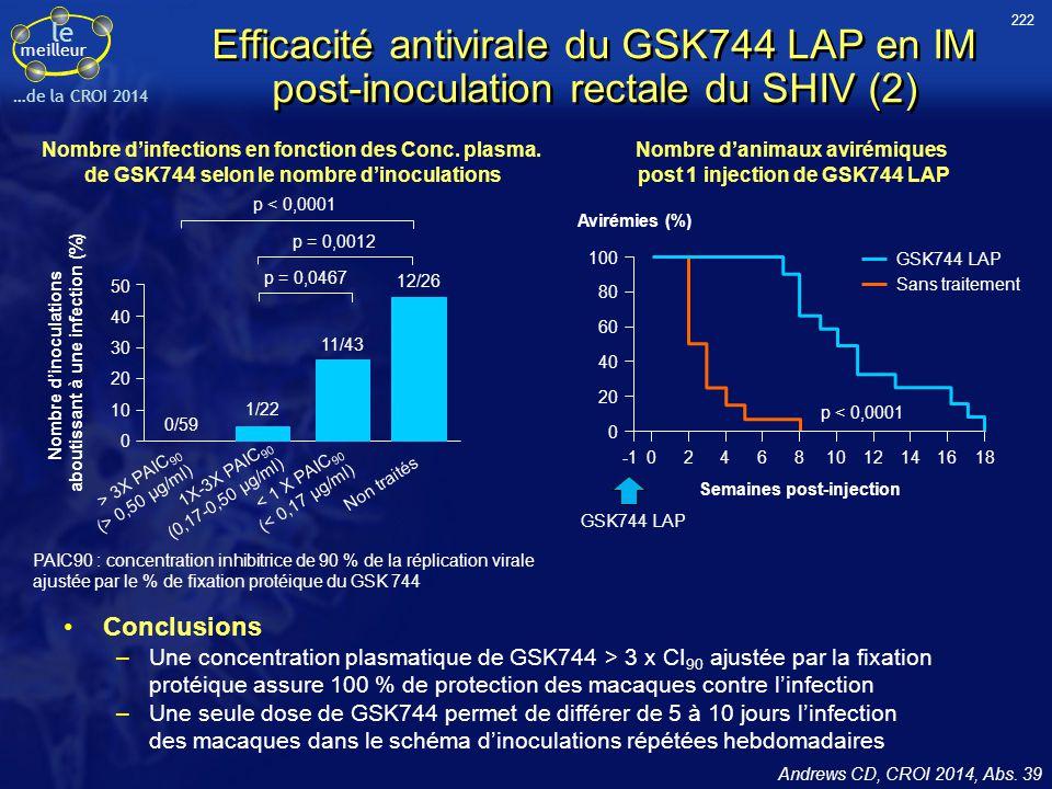 le meilleur …de la CROI 2014 Efficacité antivirale du GSK744 LAP en IM post-inoculation rectale du SHIV (2) Conclusions –Une concentration plasmatique