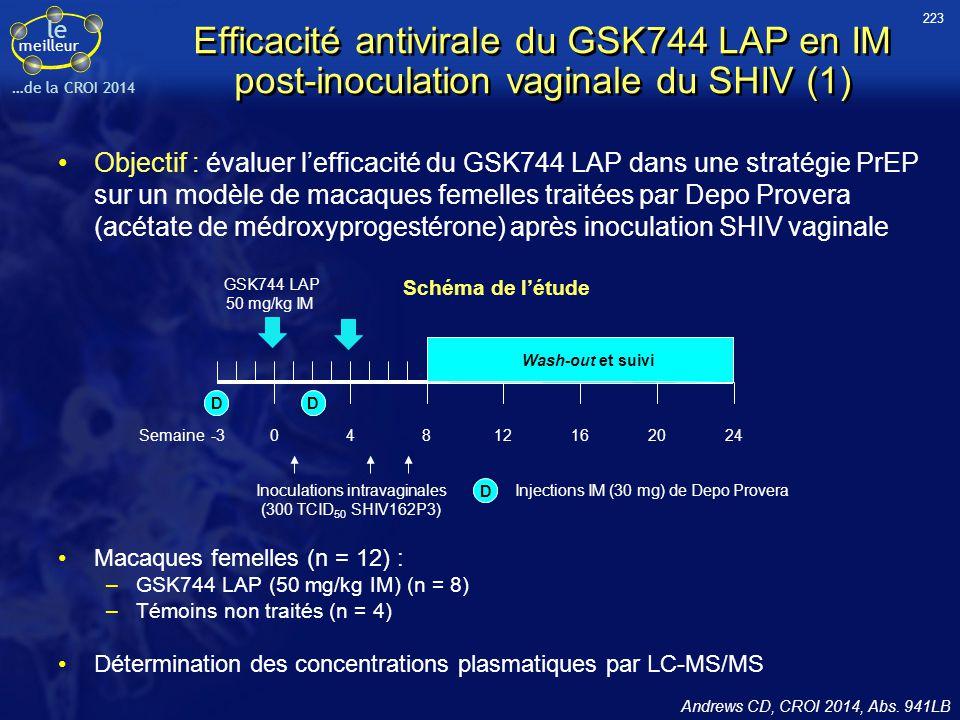 le meilleur …de la CROI 2014 Efficacité antivirale du GSK744 LAP en IM post-inoculation vaginale du SHIV (1) Objectif : évaluer l'efficacité du GSK744