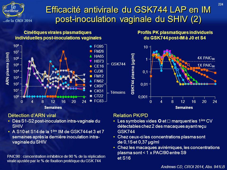 le meilleur …de la CROI 2014 Efficacité antivirale du GSK744 LAP en IM post-inoculation vaginale du SHIV (2) Détection d'ARN viral Dès S1-S2 post-inoc