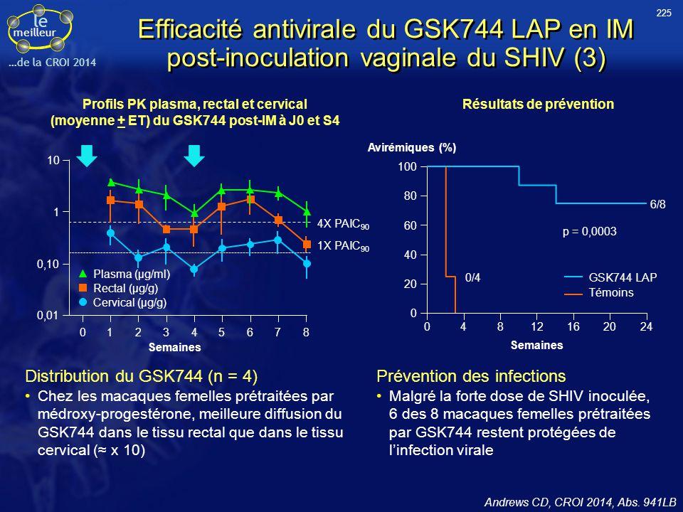 le meilleur …de la CROI 2014 Efficacité antivirale du GSK744 LAP en IM post-inoculation vaginale du SHIV (3) Andrews CD, CROI 2014, Abs. 941LB Résulta
